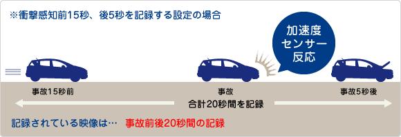 ドライブレコーダー衝撃感知タイプ